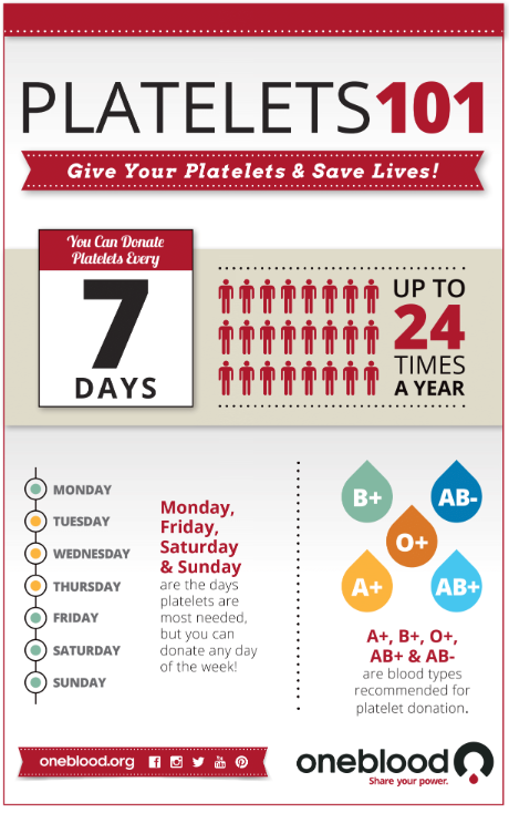 platelet facts